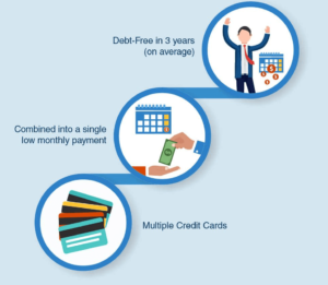 2019 credit card debt relief programs